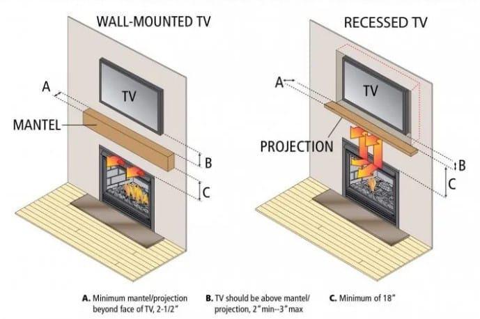 electric fireplace under tv